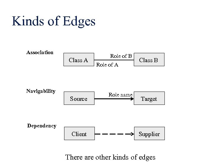 Kinds of Edges Association Class A Navigability Source Role of B Role of A