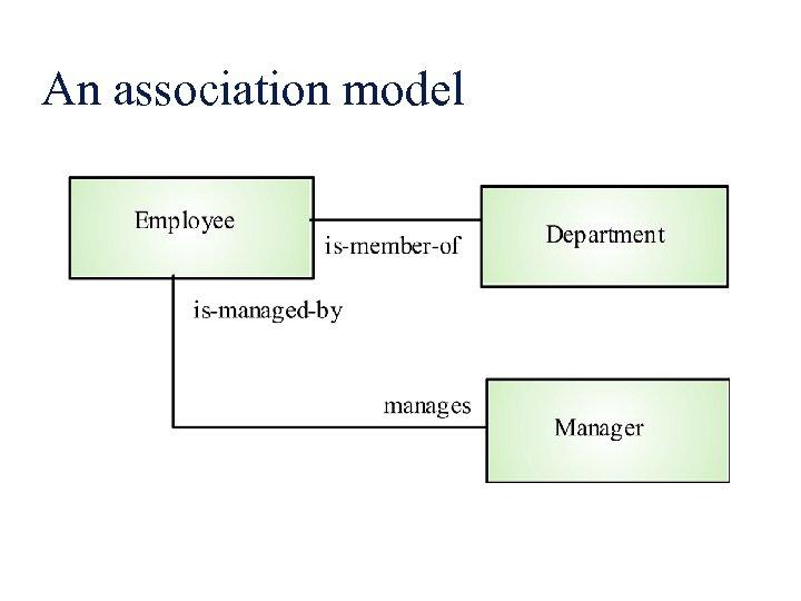 An association model