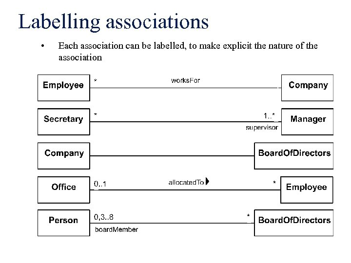 Labelling associations • Each association can be labelled, to make explicit the nature of