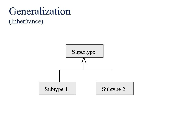 Generalization (Inheritance) Supertype Subtype 1 Subtype 2