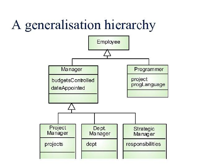 A generalisation hierarchy