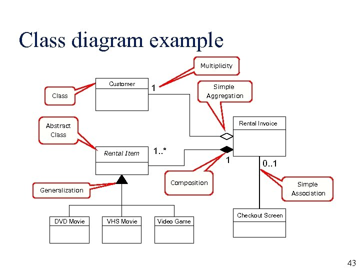 Class diagram example Multiplicity Customer Class Simple 1 Aggregation Rental Invoice Abstract Class Rental