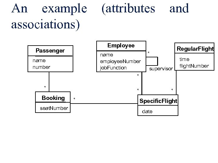 An example (attributes and associations) Employee Passenger name employee. Number job. Function name number