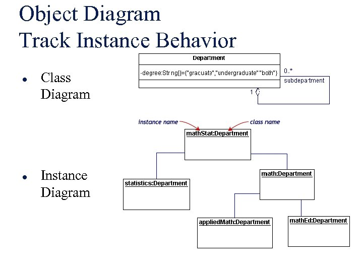 Object Diagram Track Instance Behavior l l Class Diagram Instance Diagram