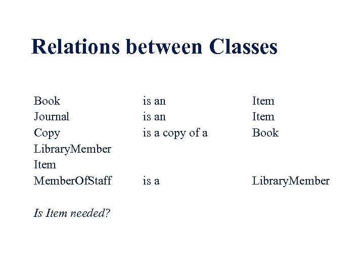 Relations between Classes Book Journal Copy Library. Member Item Member. Of. Staff Is Item
