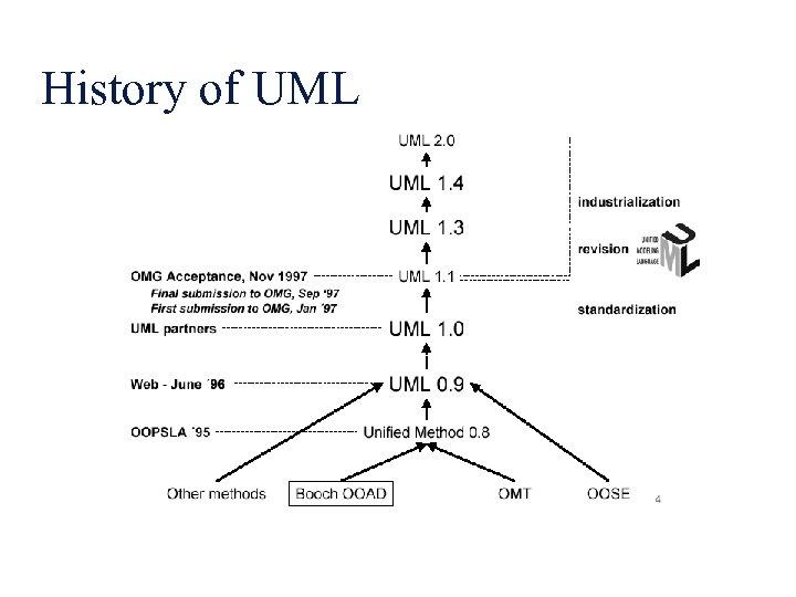 History of UML