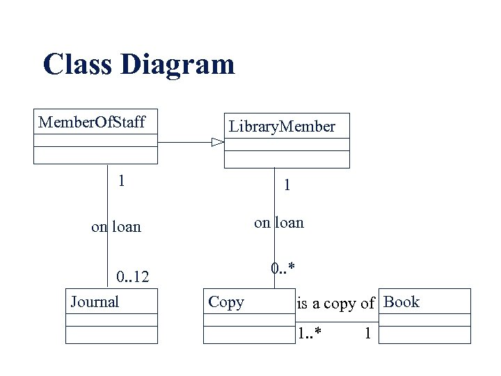 Class Diagram Member. Of. Staff Library. Member 1 1 on loan 0. . 12