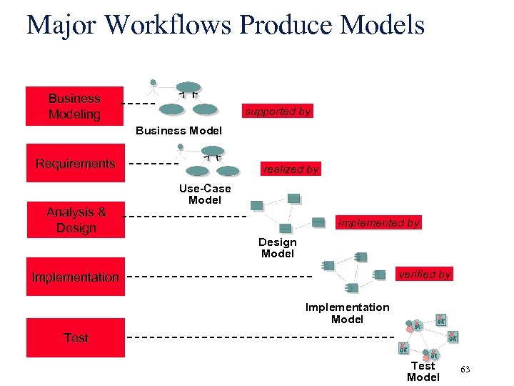 Major Workflows Produce Models Business Modeling supported by Business Model Requirements Analysis & Design