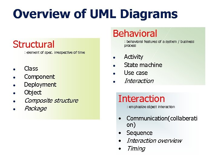Overview of UML Diagrams Structural Behavioral : behavioral features of a system / business
