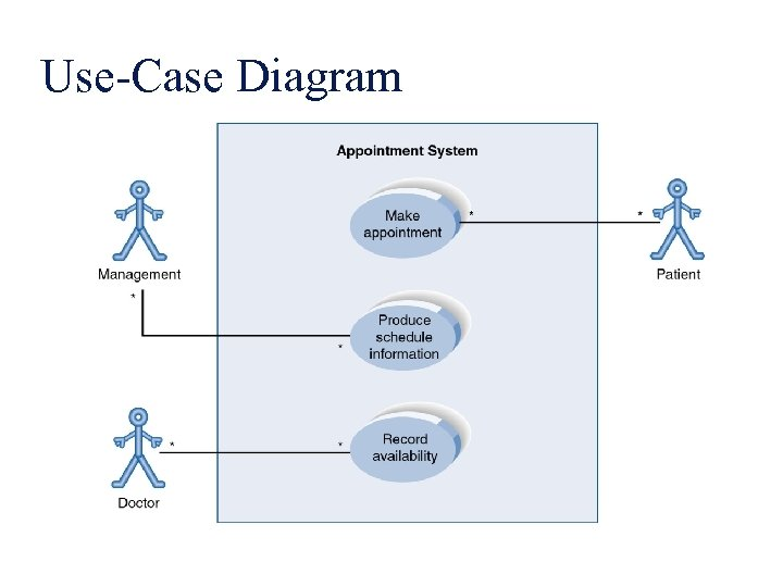 Use-Case Diagram A use case diagram is a collection of actors, use cases, and