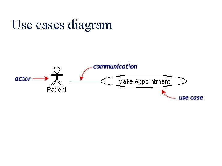 Use cases diagram