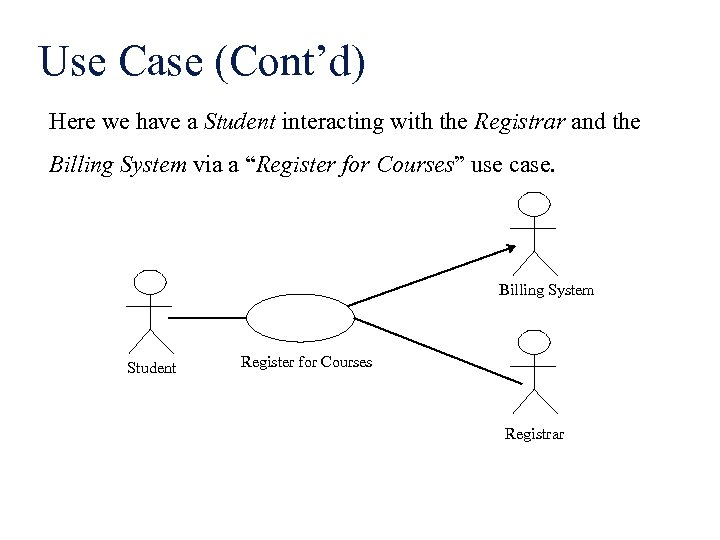 Use Case (Cont'd) Here we have a Student interacting with the Registrar and the