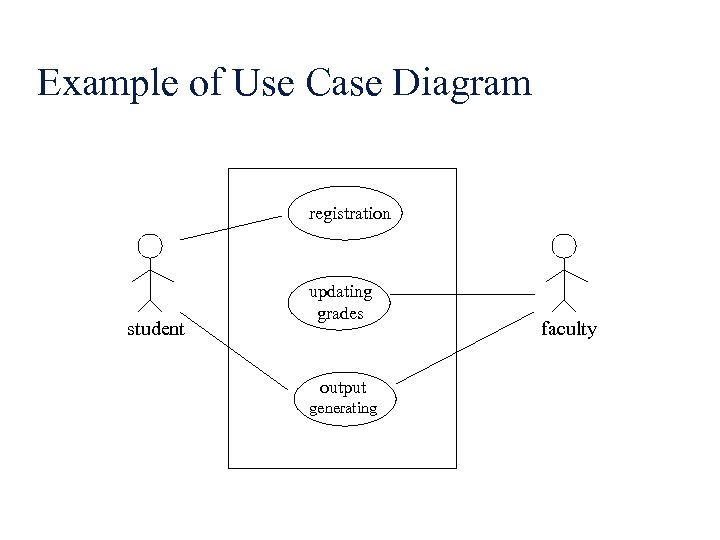 Example of Use Case Diagram registration student updating grades output generating faculty