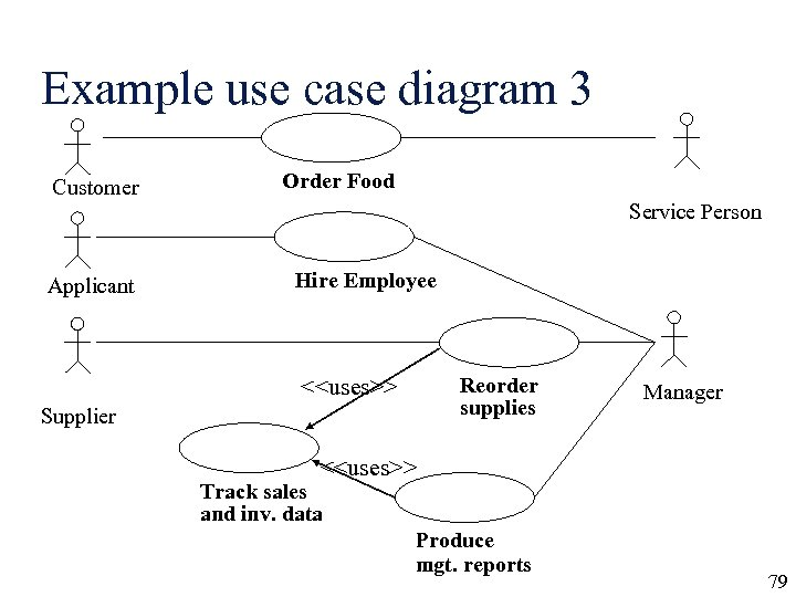 Example use case diagram 3 Customer Applicant Order Food Service Person Hire Employee Reorder