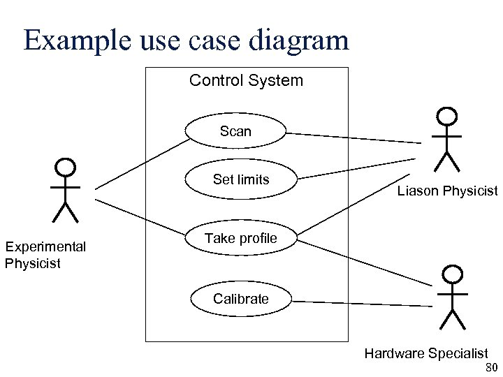 Example use case diagram Control System Scan Set limits Experimental Physicist Liason Physicist Take