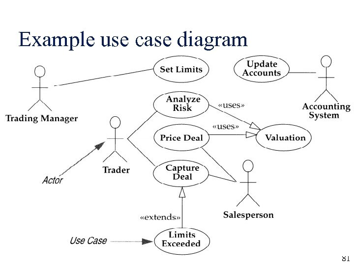Example use case diagram 81