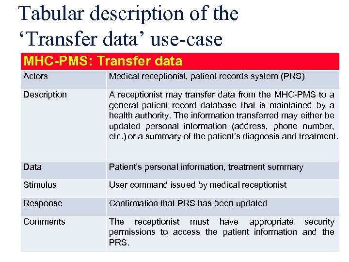 Tabular description of the 'Transfer data' use-case MHC-PMS: Transfer data Actors Medical receptionist, patient