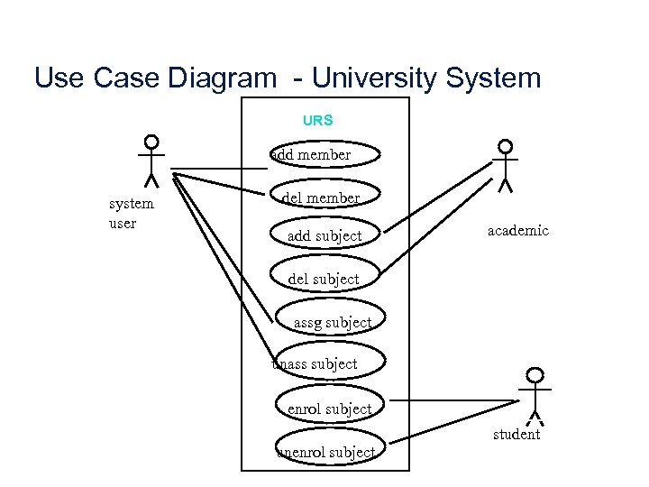 Use Case Diagram - University System URS add member system user del member add