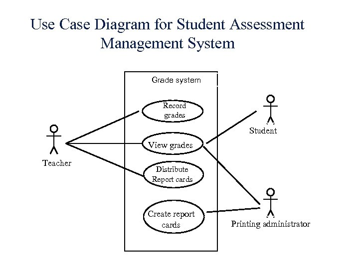 Use Case Diagram for Student Assessment Management System Grade system Record grades Student View