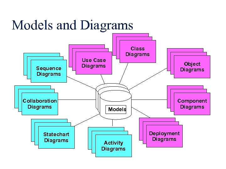 Models and Diagrams Use Case Diagrams Sequence Diagrams Scenario Diagrams Collaboration Diagrams Scenario Diagrams