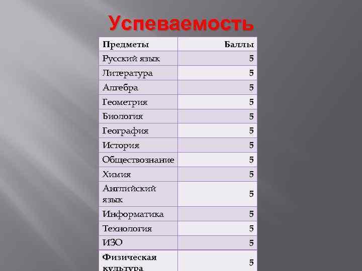 Успеваемость Предметы Баллы Русский язык 5 Литература 5 Алгебра 5 Геометрия 5 Биология 5