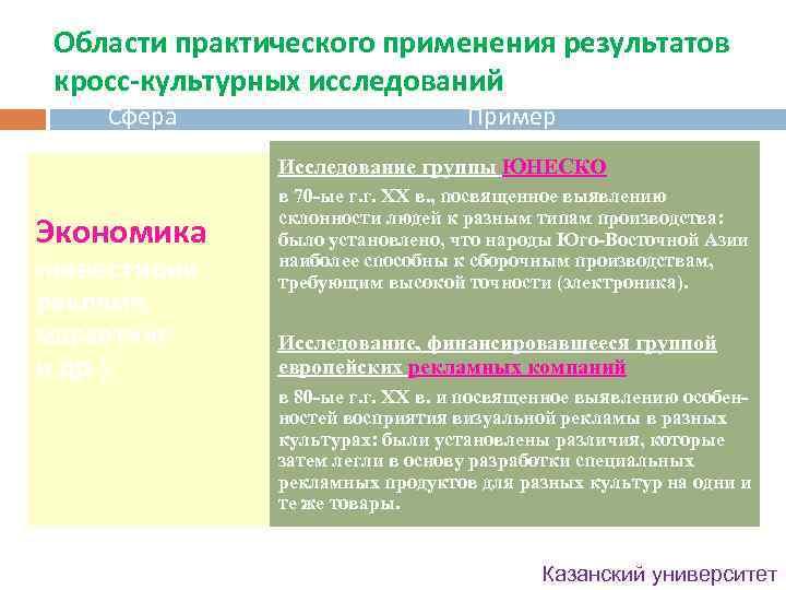 Области практического применения результатов кросс-культурных исследований Сфера Пример Исследование группы ЮНЕСКО Экономика (инвестиции, реклама,