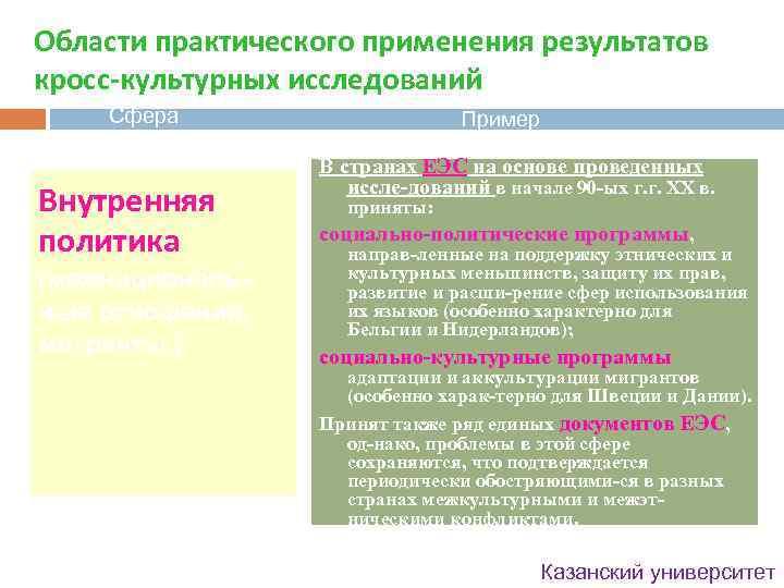 Области практического применения результатов кросс-культурных исследований Сфера Внутренняя политика (межнациональные отношения, мигранты, ) Пример