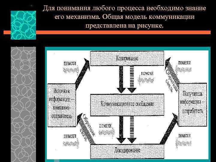 Для понимания любого процесса необходимо знание его механизма. Общая модель коммуникации представлена на рисунке.