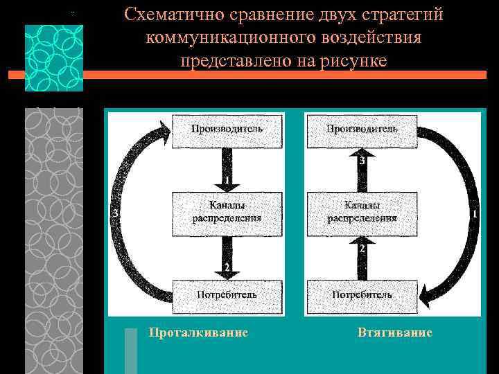 Схематично сравнение двух стратегий коммуникационного воздействия представлено на рисунке Проталкивание Втягивание