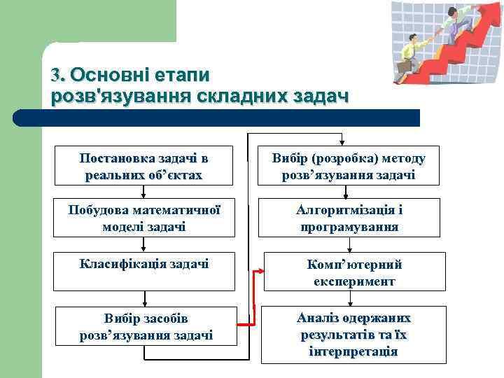 3. Основні етапи розв'язування складних задач Постановка задачі в реальних об'єктах Вибір (розробка) методу