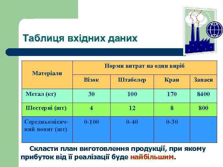 Таблиця вхідних даних Норми витрат на один виріб Матеріали Візок Штабелер Кран Запаси Метал