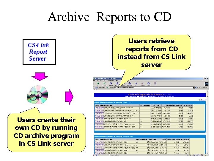 Archive Reports to CD Users retrieve reports from CD instead from CS Link server