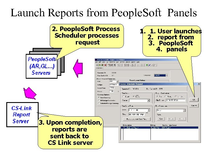 Launch Reports from People. Soft Panels 2. People. Soft Process Scheduler processes request 3.