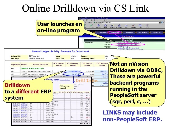 Online Drilldown via CS Link User launches an on-line program Drilldown to a different