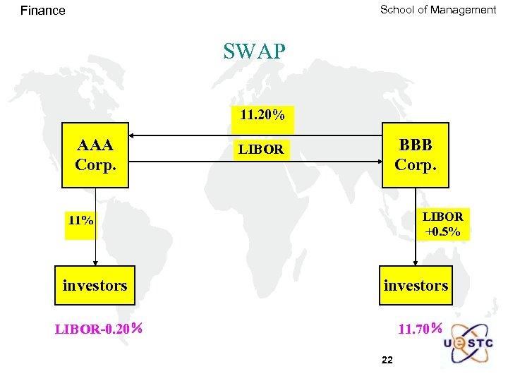 School of Management Finance SWAP 11. 20% AAA Corp. BBB Corp. LIBOR +0. 5%