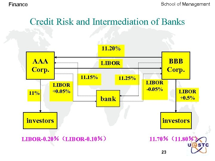 School of Management Finance Credit Risk and Intermediation of Banks 11. 20% AAA Corp.