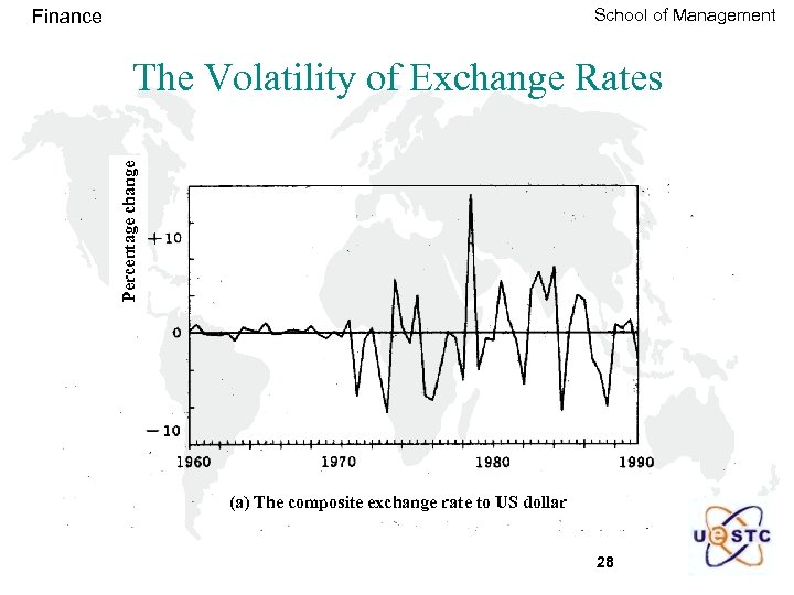 School of Management Finance Percentage change The Volatility of Exchange Rates (a) The composite