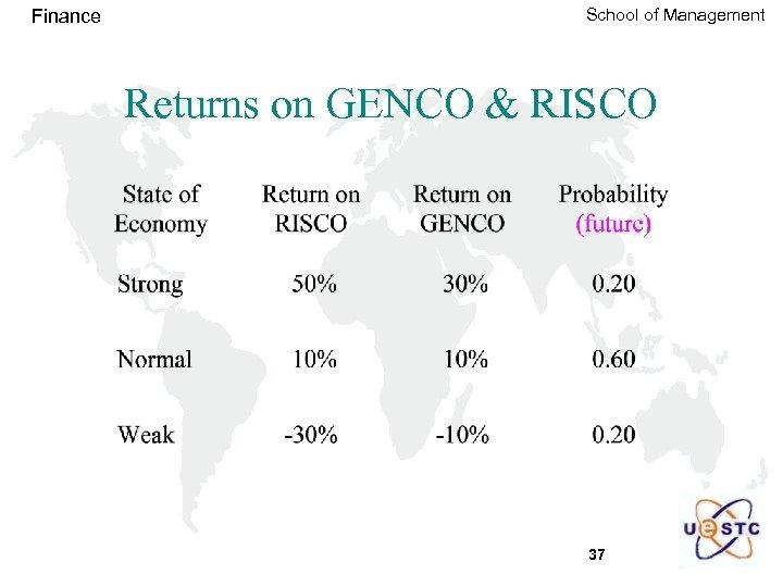 Finance School of Management Returns on GENCO & RISCO 37
