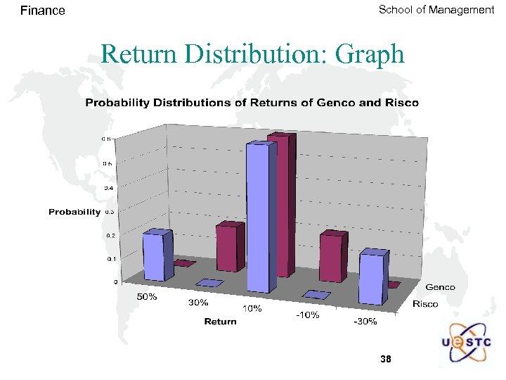 Finance School of Management Return Distribution: Graph 38