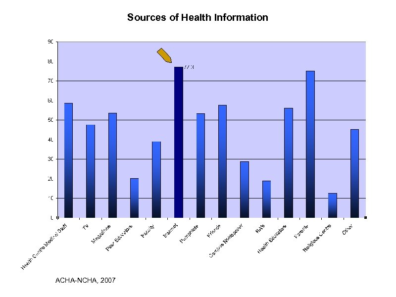 Sources of Health Information ACHA-NCHA, 2007