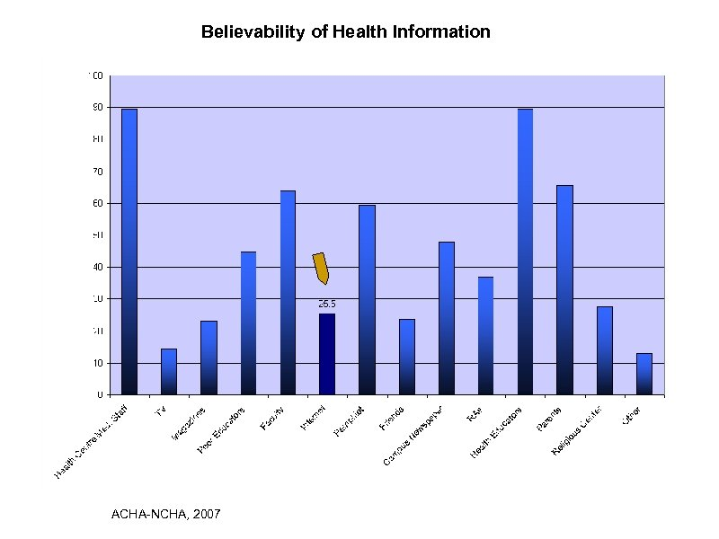 Believability of Health Information ACHA-NCHA, 2007