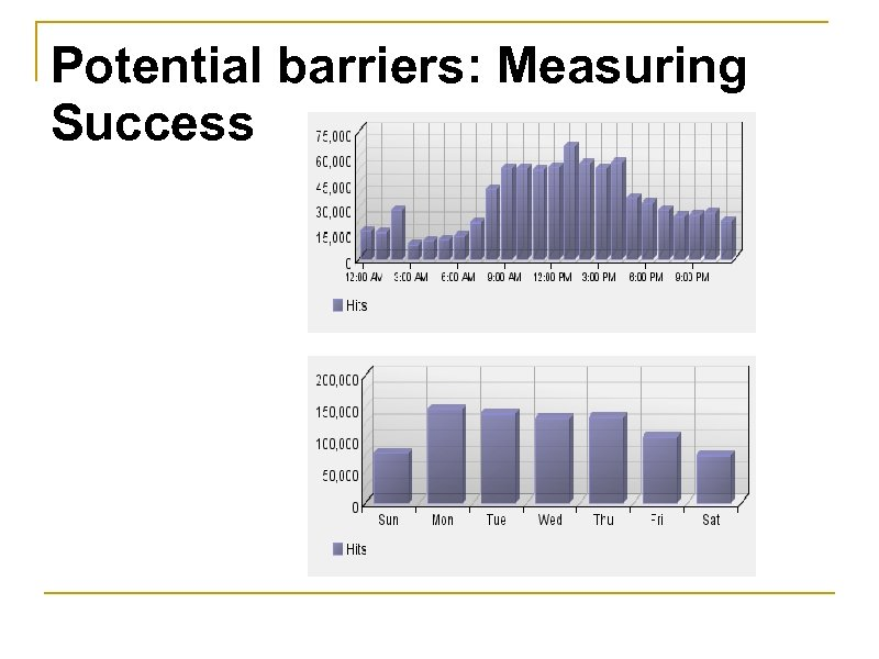 Potential barriers: Measuring Success