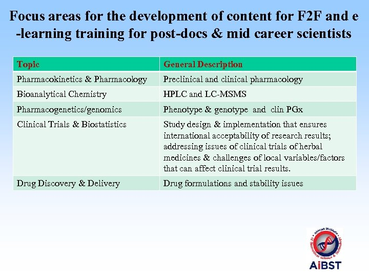 Focus areas for the development of content for F 2 F and e -learning