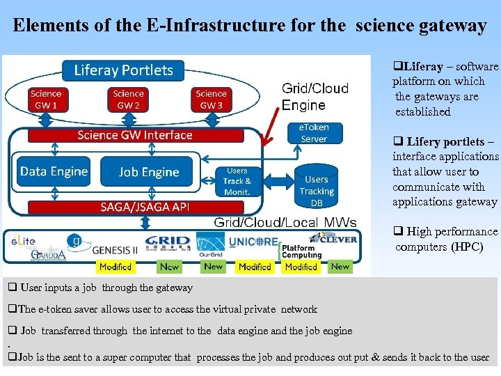 Elements of the E-Infrastructure for the science gateway q. Liferay – software platform on