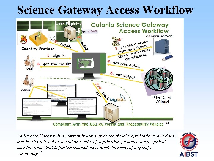 "Science Gateway Access Workflow ""A Science Gateway is a community‐developed set of tools, applications,"