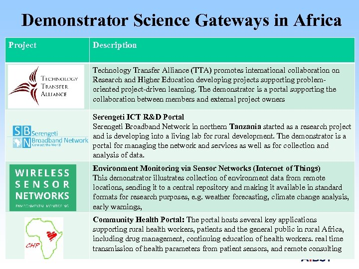 Demonstrator Science Gateways in Africa Project Description Technology Transfer Alliance (TTA) promotes international collaboration
