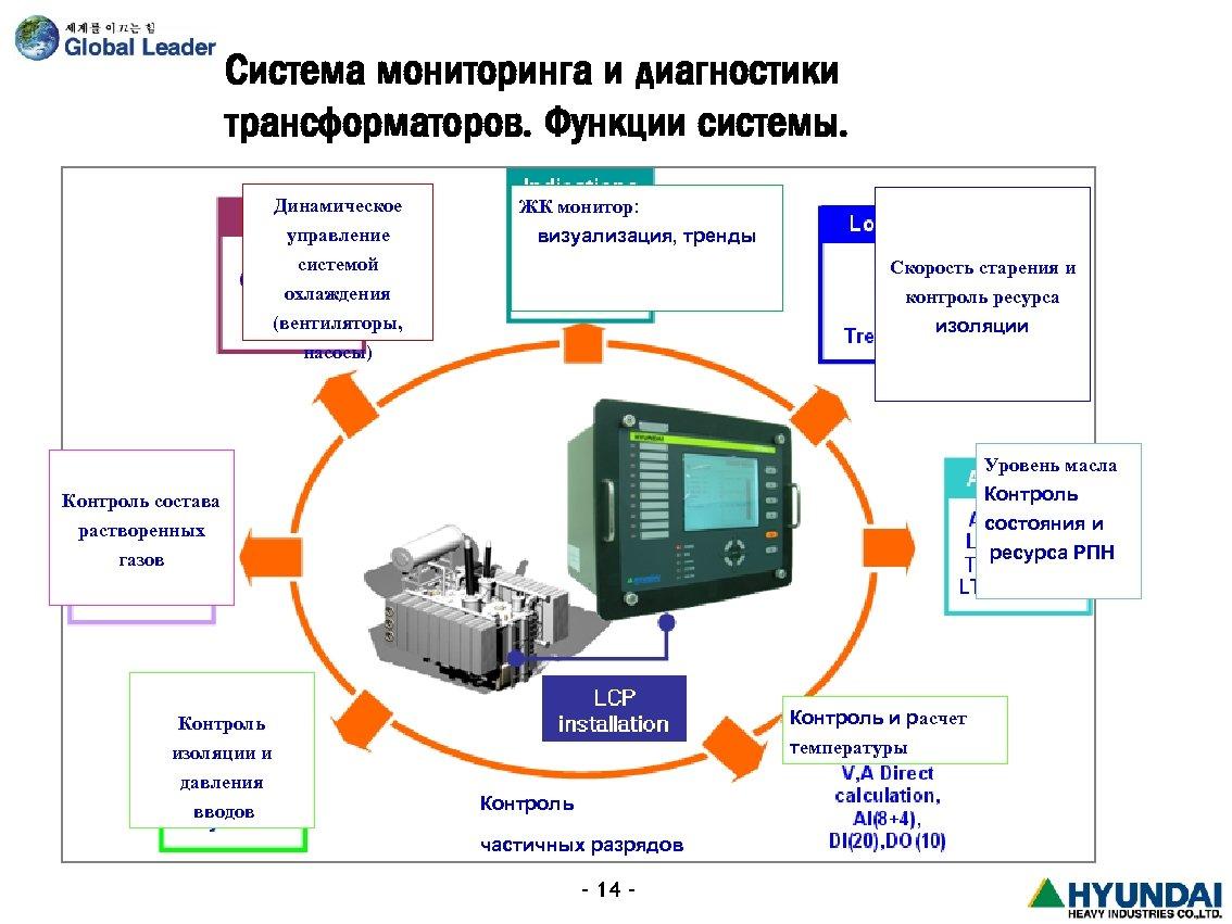 Система мониторинга и диагностики трансформаторов. Функции системы. Динамическое управление системой охлаждения ЖК монитор: визуализация,