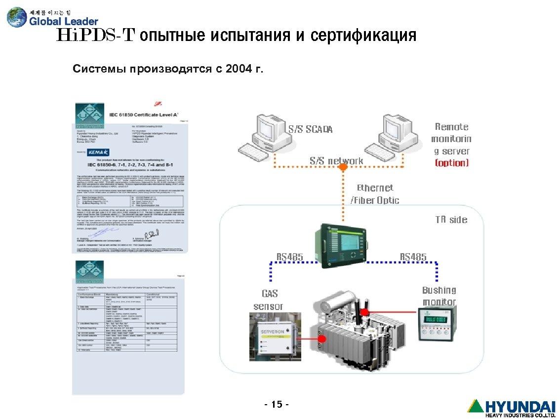 Hi. PDS-T опытные испытания и сертификация Системы производятся с 2004 г. - 15 -