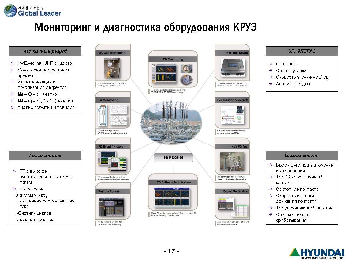 Мониторинг и диагностика оборудования КРУЭ Частичный разряд SF 6 ЭЛЕГАЗ In-/Ex-ternal UHF couplers Мониторинг