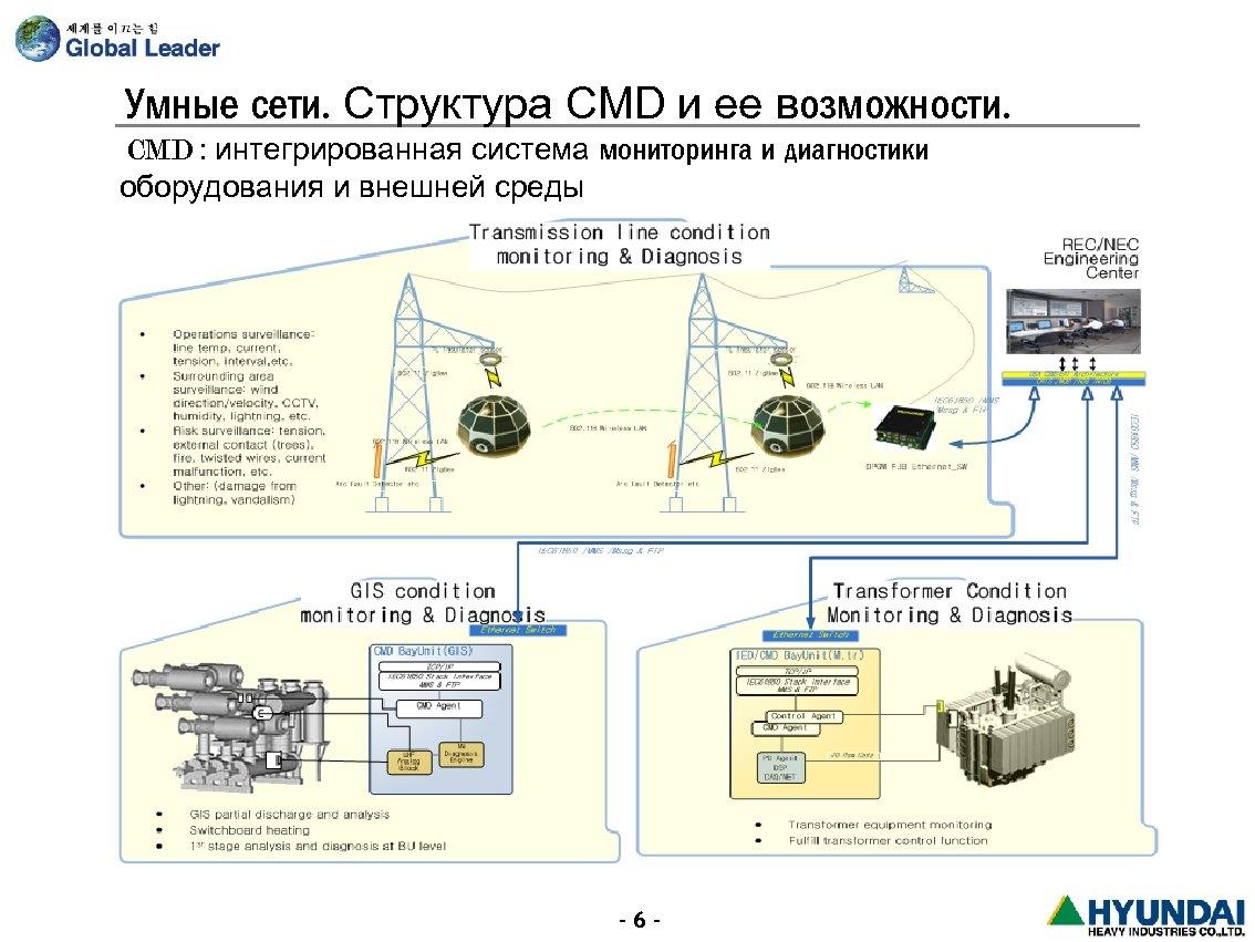 Умные сети. Структура CMD и ее возможности. CMD : интегрированная система мониторинга и диагностики